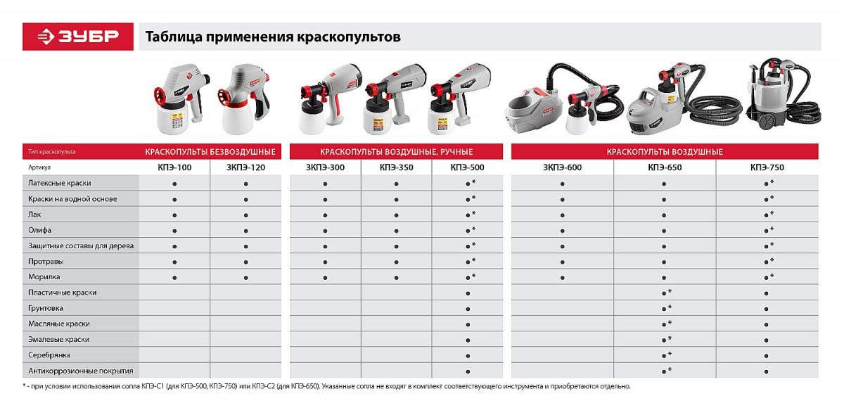 Краскопульт электрический безвоздушный, ЗУБР  КПЭ-100, 0,8л 0-300мл/мин 60DIN, 0.8мм