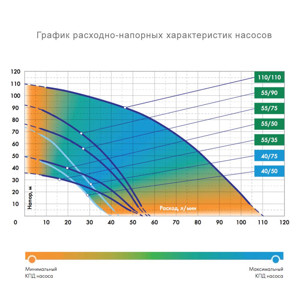 """Насос погружной ДЖИЛЕКС """"Водомет"""" 55/75"""