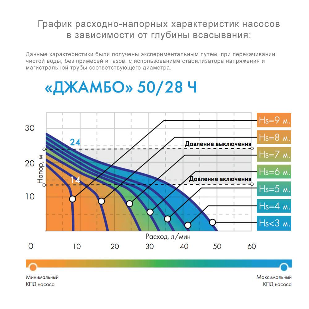 """Станция насосная ДЖИЛЕКС """"Джамбо"""" 50/28Ч-18 (0,5 кВт, гидроаккумулятор 18л, углеродистая сталь)"""