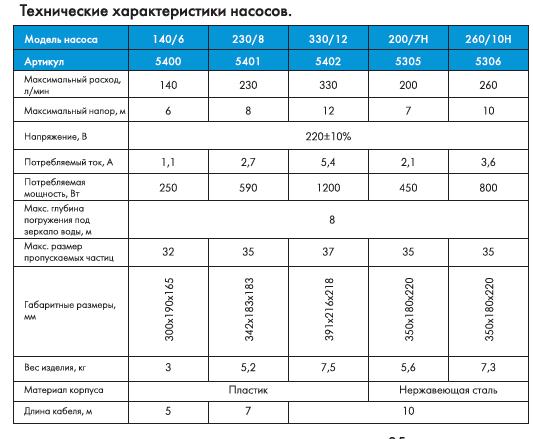 """Насос погружной фекальный ДЖИЛЕКС """"Фекальник"""" 200/7 Н"""