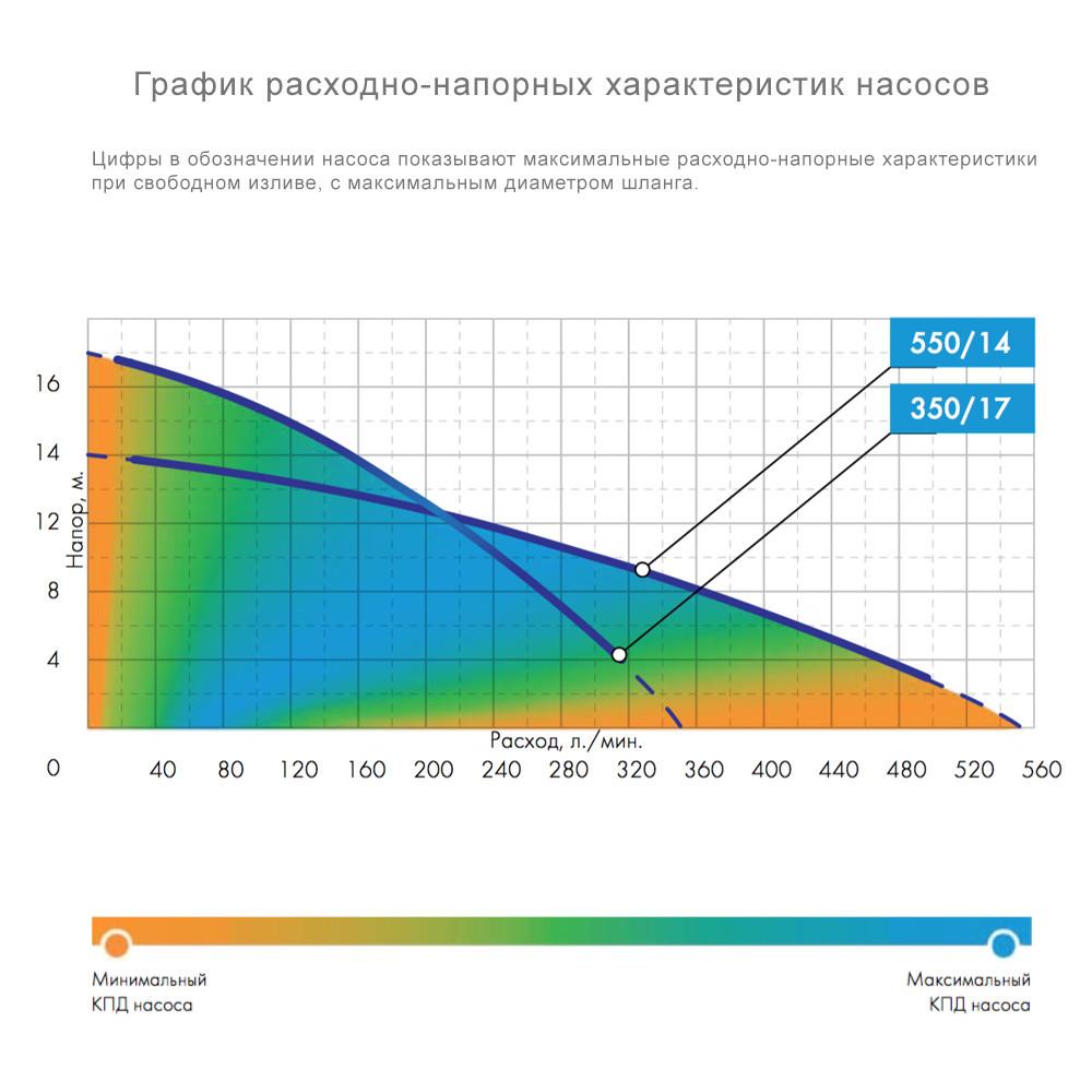 """Насос погружной ДЖИЛЕКС """"Качок"""" 550/14"""