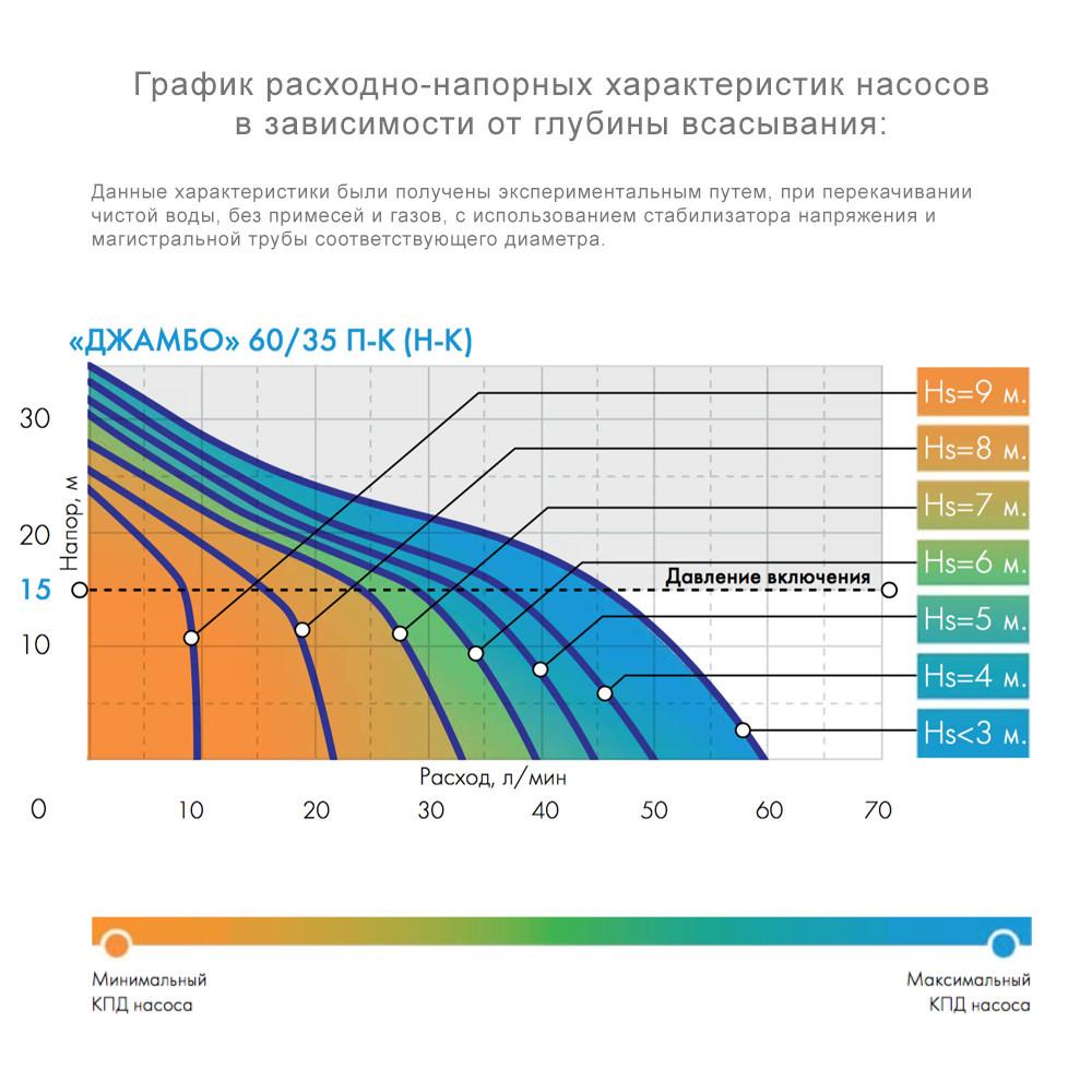 """Насос-автомат поверхностный ДЖИЛЕКС """"Джамбо"""" 60/35П-К Комфорт"""